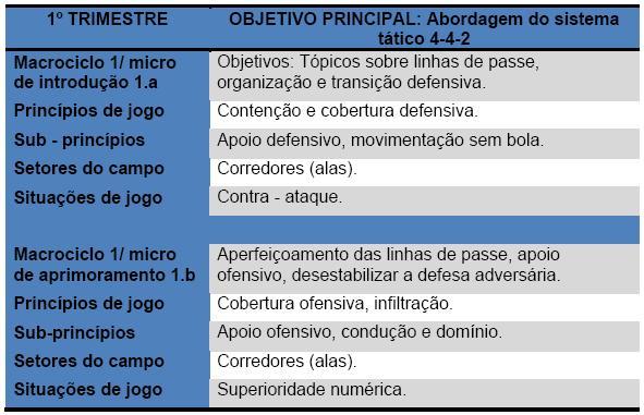 142904da26 A progressão estrutural como metodologia de ensino - Universidade do Futebol