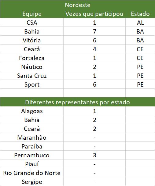 Futebol, Universidade do Futebol