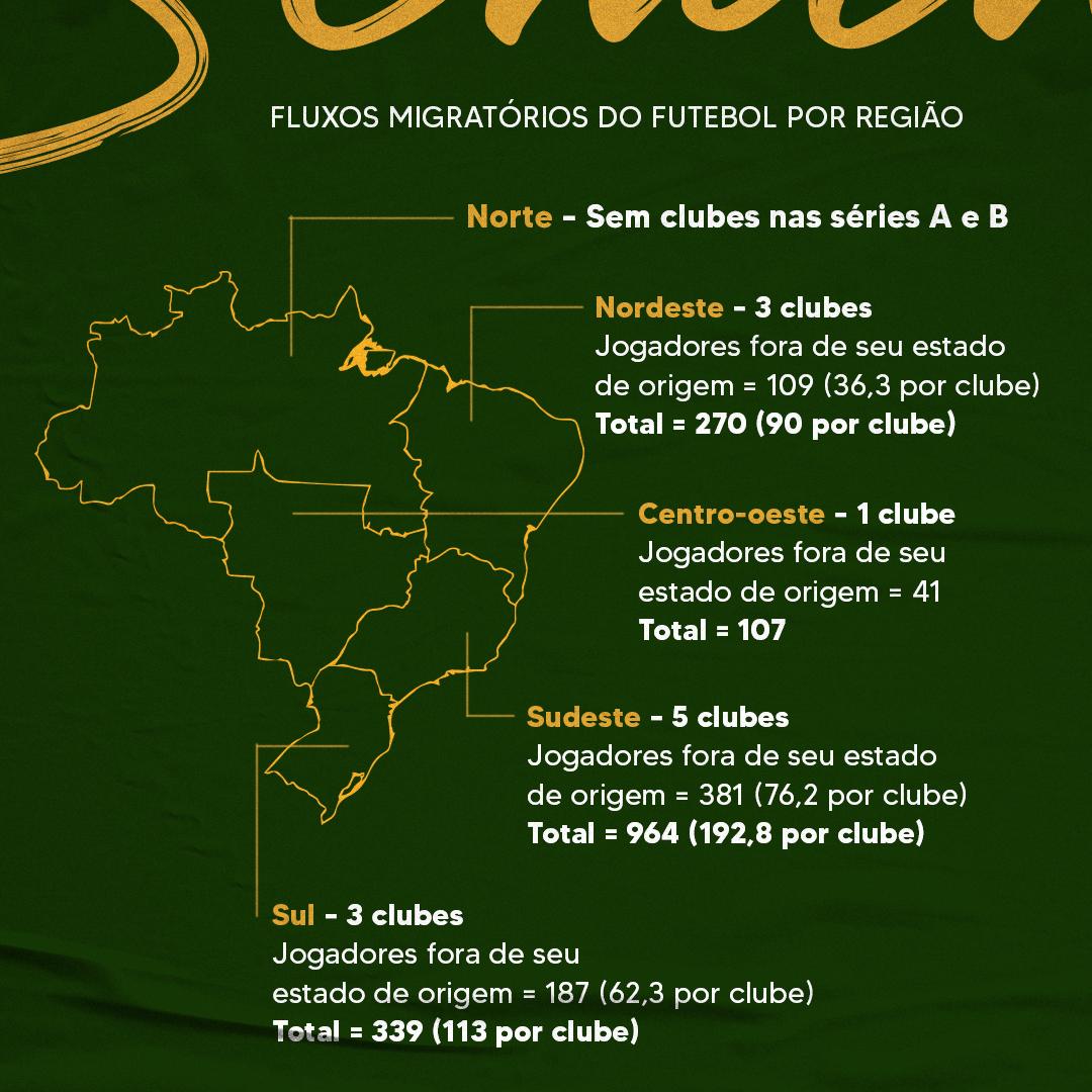 fluxos migratórios, Universidade do Futebol